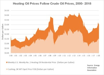 Heating Oil Prices Follow Crude