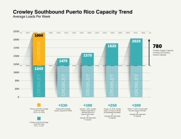 CrowleySouth_PR_Capacity_Trend_v2